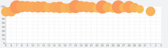Paravi(パラビ)の話題指数グラフ(4月3日(金))