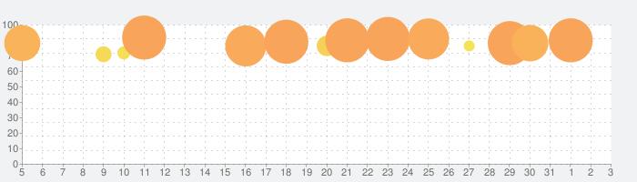 どうぶつの森 ポケットキャンプの話題指数グラフ(8月3日(火))