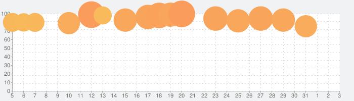 Android Auto - マップ、メディア、メッセージ、音声操作の話題指数グラフ(6月3日(水))