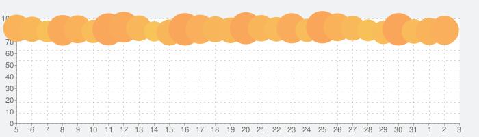ドラゴンエッグ 仲間との出会いの話題指数グラフ(6月3日(水))
