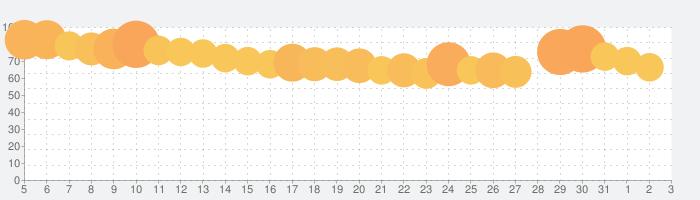 シャドウバース (Shadowverse)の話題指数グラフ(8月3日(火))