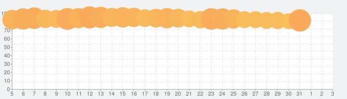 BuzzVideo(バズビデオ)- 一人リラックスタイムの話題指数グラフ(8月3日(火))