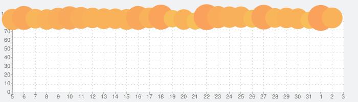 ドラゴンクエストモンスターズテリーのワンダーランドRETROの話題指数グラフ(8月3日(火))