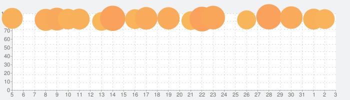 ステラアルカナ-愛の光と運命の絆の話題指数グラフ(6月3日(水))