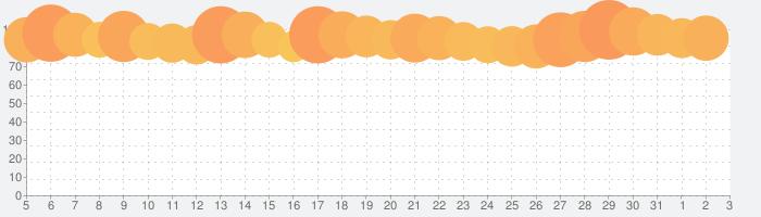 実況パワフルプロ野球の話題指数グラフ(8月3日(月))