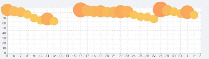ONE PIECE バウンティラッシュの話題指数グラフ(6月3日(水))