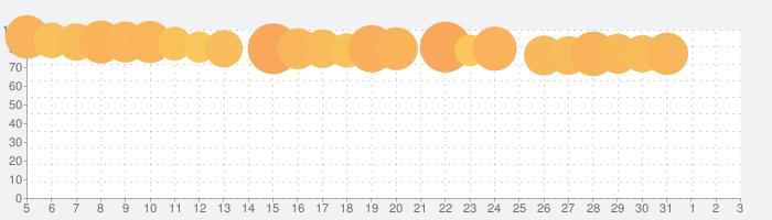Wish - 電化製品、ファッション、化粧品、靴などが90%OFFの話題指数グラフ(4月3日(金))
