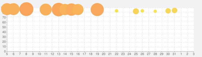 The White Door / ホワイトドアの話題指数グラフ(4月3日(金))