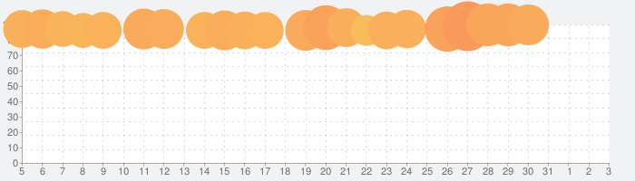 簡単ボイスレコーダープロの話題指数グラフ(4月3日(金))