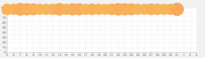 ドラゴンエッグ 仲間との出会い×友達対戦RPGの話題指数グラフ(8月3日(月))