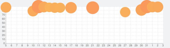 バンドリ! ガールズバンドパーティ!の話題指数グラフ(8月3日(火))