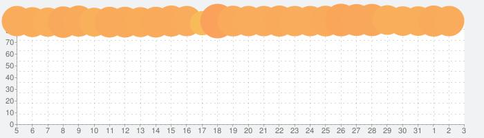 ヒューマン フォール フラットの話題指数グラフ(8月3日(火))