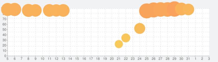 RFS - Real Flight Simulatorの話題指数グラフ(4月3日(金))