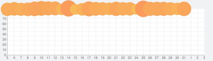 Twitterの話題指数グラフ(6月3日(水))