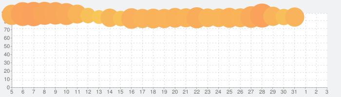 LINE MUSIC(ラインミュージック) 名曲から最新ヒット曲まで定額聞き放題の人気音楽アプリの話題指数グラフ(8月3日(火))