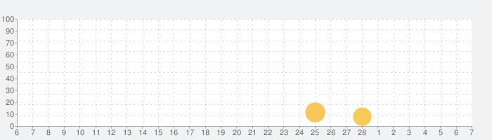 総選挙開催 for 乃木坂46 -クイズバトル-の話題指数グラフ(3月7日(日))