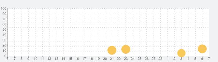 小学校あるあるガチャの話題指数グラフ(3月7日(日))