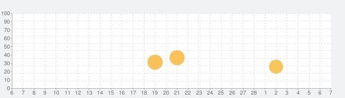 美しいキモノ Utsukushii KIMONOの話題指数グラフ(3月7日(日))