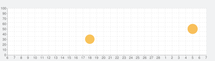 Lectaの話題指数グラフ(3月7日(日))
