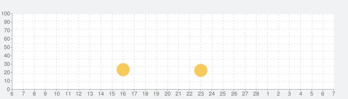 Slap Kingsの話題指数グラフ(3月7日(日))