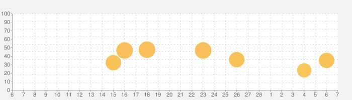 Filmmaker Pro 本格的な動画エディタの話題指数グラフ(3月7日(日))