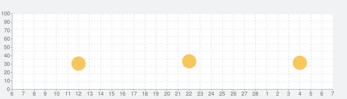 泥だんごの話題指数グラフ(3月7日(日))