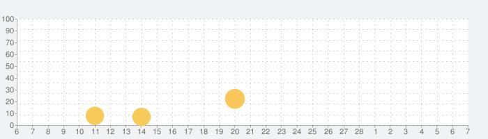 漢検スタートの話題指数グラフ(3月7日(日))