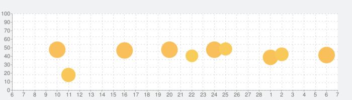 Mementoの話題指数グラフ(3月7日(日))