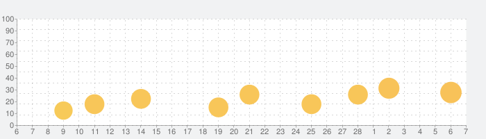 Photable - 写真加工・画像編集の話題指数グラフ(3月7日(日))