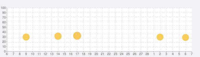 五七五オンラインの話題指数グラフ(3月7日(日))