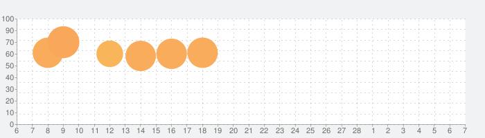 英単語ターゲット1900(5訂版)の話題指数グラフ(3月7日(日))