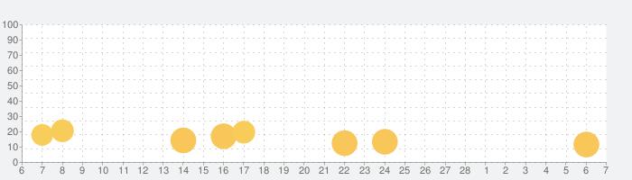 War Eternalの話題指数グラフ(3月7日(日))