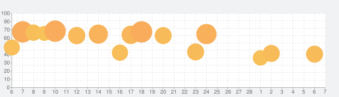 極夜大陸:メテオの彼方の話題指数グラフ(3月7日(日))