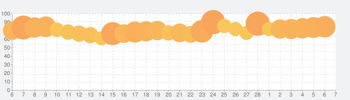 Paravi(パラビ)の話題指数グラフ(3月7日(日))