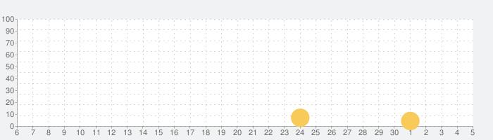 Tynker Juniorの話題指数グラフ(7月5日(日))