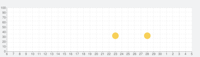 Jumbline 2+の話題指数グラフ(7月5日(日))
