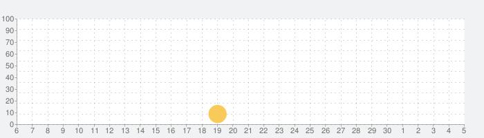 みんなのシールの話題指数グラフ(7月5日(日))