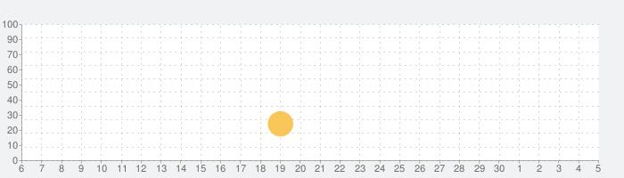 공룡이야기 (Dinosaur story)の話題指数グラフ(7月5日(日))