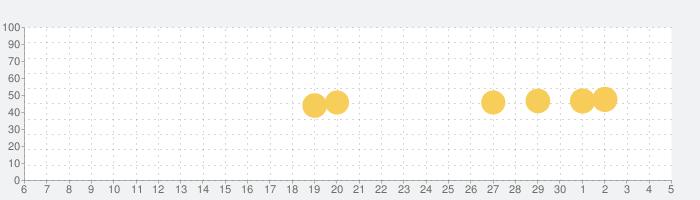 Magisto 動画編集 アプリとムービーメーカーの話題指数グラフ(7月5日(日))
