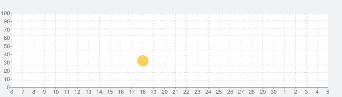 トリビア・クラック (広告なし)の話題指数グラフ(7月5日(日))