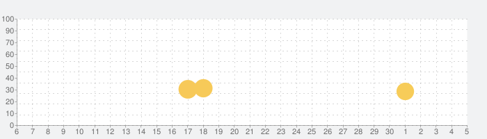 脱出ゲーム GreatBurnetの話題指数グラフ(12月5日(土))