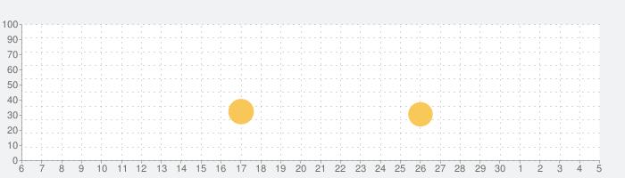 ドラムセット 音楽ゲーム&ドラムキットシュミレーターの話題指数グラフ(7月5日(日))