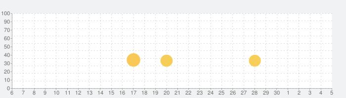 ゆっくり育てていってね!の話題指数グラフ(12月5日(土))