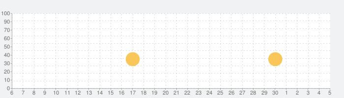 Thinkrollsの話題指数グラフ(7月5日(日))
