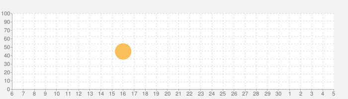 LE03 | AudioTune + AUv3の話題指数グラフ(12月5日(土))