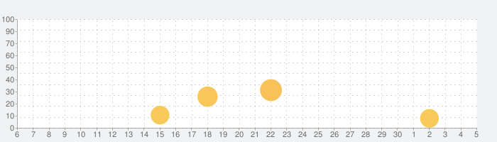 Mnet Smartの話題指数グラフ(7月5日(日))