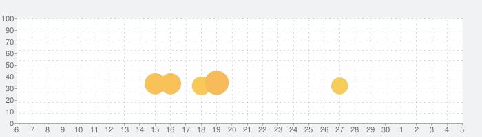 CRバジリスク~甲賀忍法帖~弦之介の章の話題指数グラフ(12月5日(土))