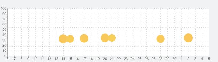 60 Parsecs!の話題指数グラフ(7月5日(日))