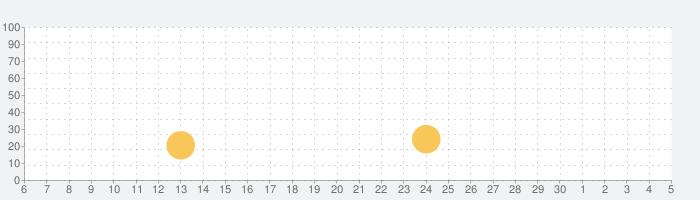 Vestigium: フットプリントの話題指数グラフ(7月5日(日))