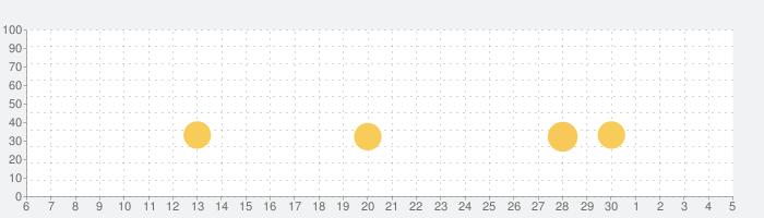 昭和あるある ~心にしみる昭和シリーズ外伝~の話題指数グラフ(7月5日(日))
